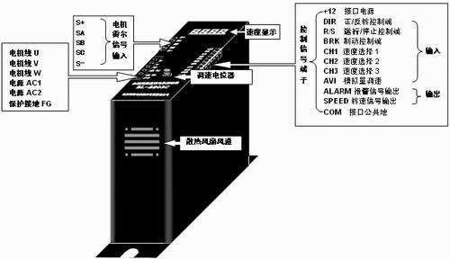 外部输入调速:将外接电位器的两个固定端分别接