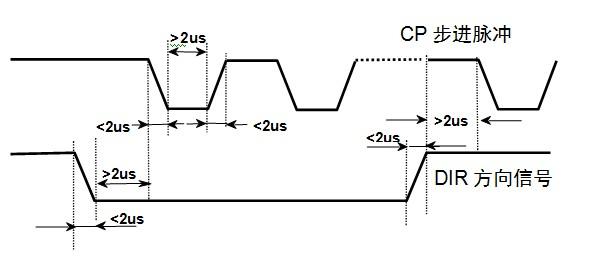 输入接口电路 编码器接口 电机码盘电缆应按照对应颜色正确连接到
