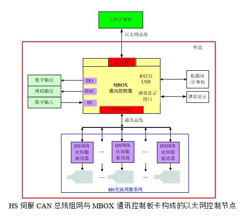 文本框:    HS伺服CAN总线组网与MBOX通讯控制板卡构成的以太网控制节点