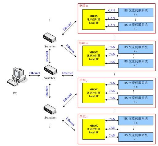 文本框:    多以太网控制节点的网络化伺服控制方案