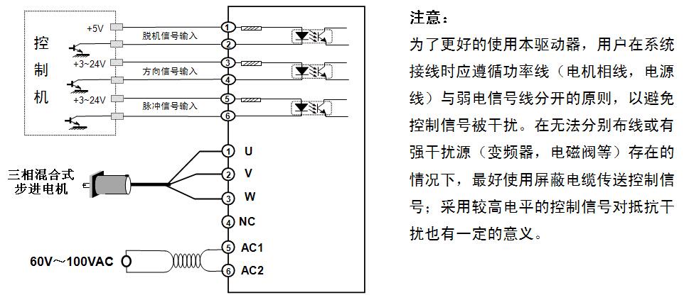 显著特点 采用32位DSP为内核的全数字控制方式,先进的空间矢量算法优化低速振动和高速性能,可以实现多种电机的自适应匹配寻优控制方法,软件更新、升级方便。 采用了柔性细分算法,使驱动器无论设置何种细分电机都可保持最佳的运行性能,极大的改善了低细分下的平稳性和噪音。即使用户由于控制系统输出脉冲频率的限制不能采用较高的细分选择,也可以获得低速平稳性和高速性的兼得,从而降低对控制系统的要求,有利于降低系统的整体成本提高性能,实现低振动、低噪音和低功耗。 电源 驱动器内部的开关电源设计保证了其可以适应较宽的电压范